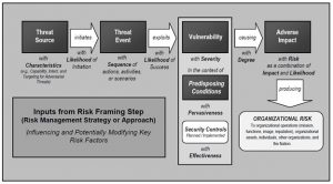 A Security Risk Assessment Checklist